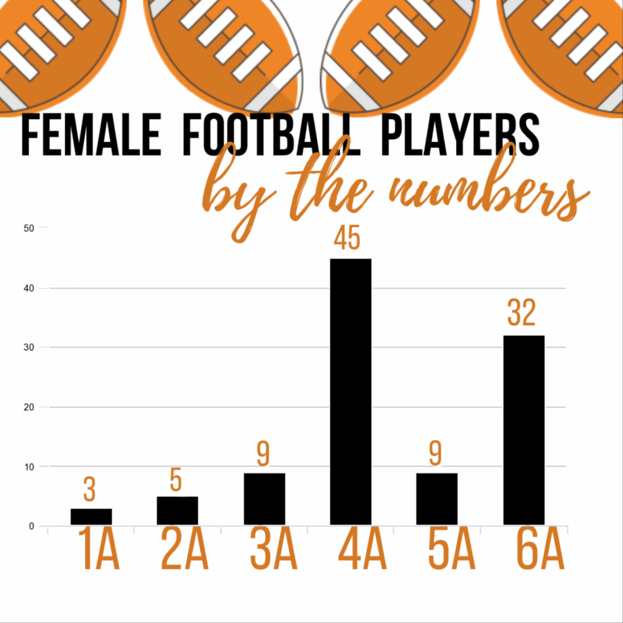 The  graph shows the number of female football players in Oregon by size of school. Molalla, 4A, reported 36 girls playing the sports, which made 4A the school size most likely to have female football players taking the field.
